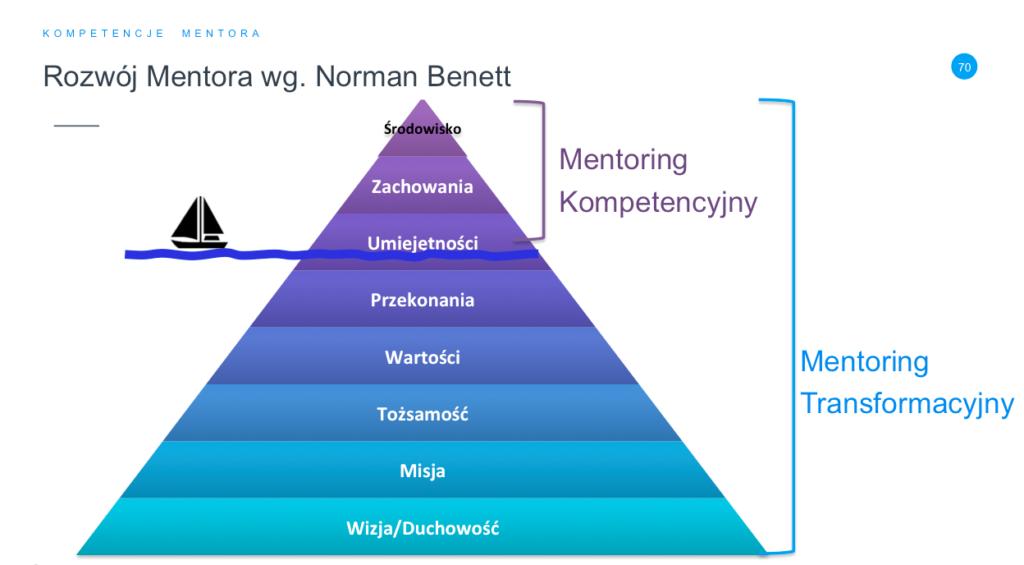Mentor transformacyjny